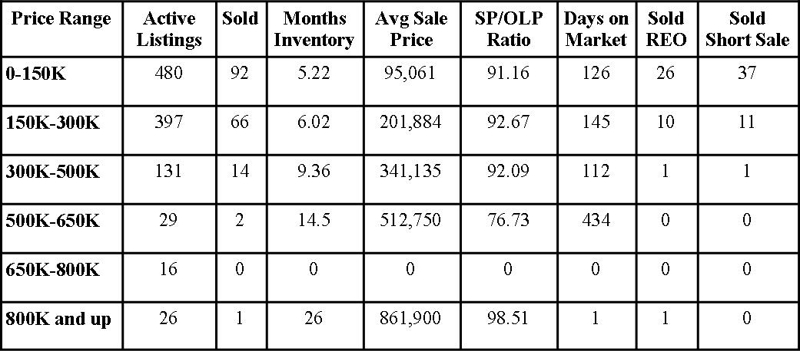 Clay County Market Report September 2012