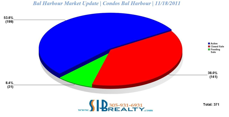 Bal Harbour  Real Estate Market update | Condos Bal Harbour | November 18, 2011 | SIB Realty 305-931-6931