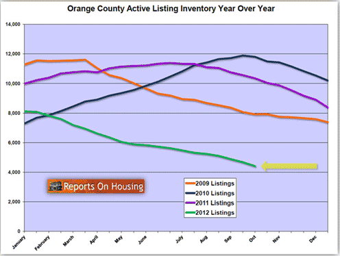 OC active home listing inventory, 9-30-2012