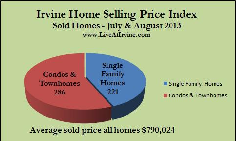 Irvine homes sold July and August 2013