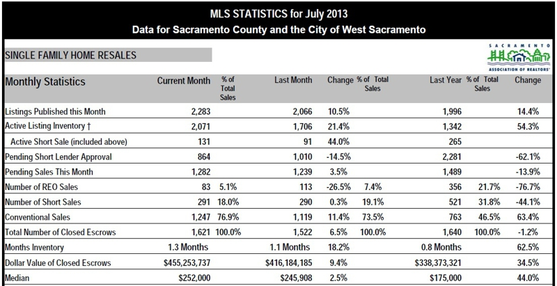 July2013 - Sacramento County Real Estate stats - www.SellWithDoug.com - Doug Reynolds Real Estate Realtor
