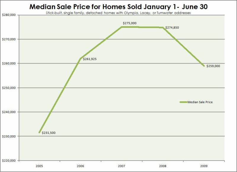 First Half Median Prices