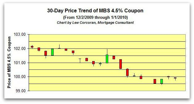 The price trend of the FNMA 30-Year 4.5% coupon from 12-1-2009 to 12-30-2009