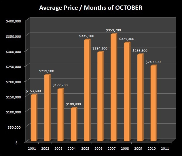 HOMES FOR SALE - EUGENE, OR - NORTH GILHAM neighborhood - Average Sale Price - NORTH GILHAM RMLS Market Area - Months of OCTOBER, 2001-2010 - Jim Hale, Principal Broker, ACTIONAGENTS.NET