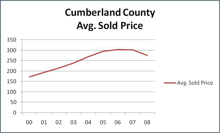 Cumberland County Average home sold prices