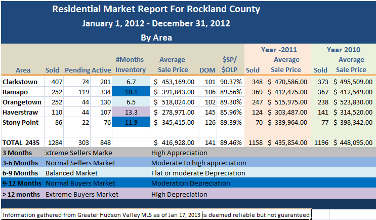 Rockland County NY Market Report for 2012