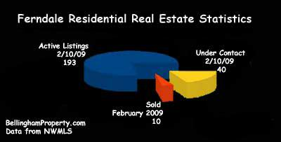 Ferndale Real Estate Stats