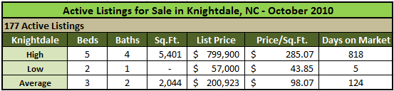 Homes for sale in Knightdale