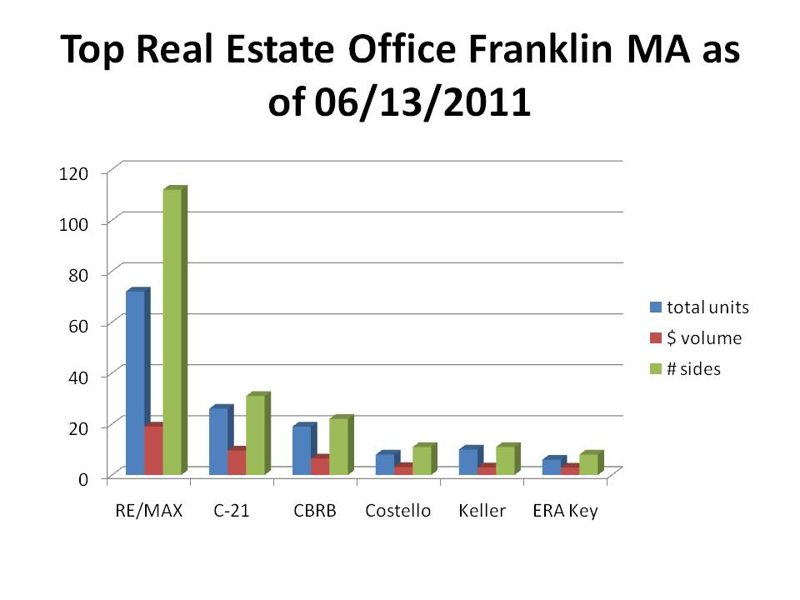 top real estate office chart