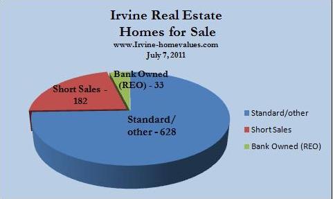Irvine-Homevalues.com