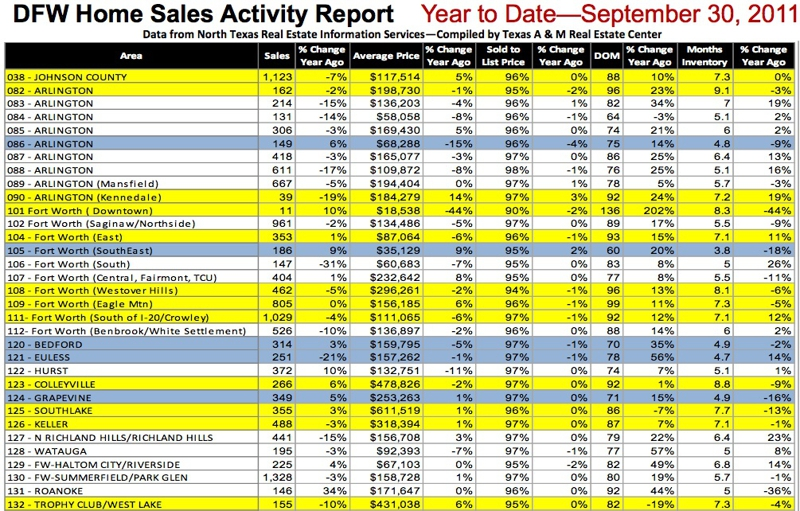 DFW Home Sales Activity Report Year to Date—September 30, 2011