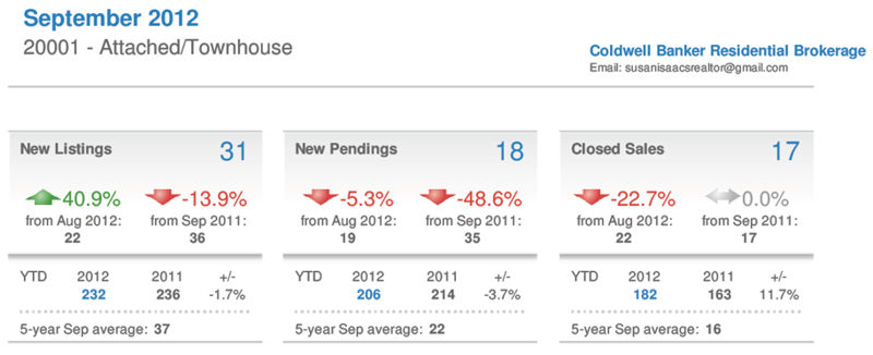 Shaw Attached-Townhome Market Report Sep2012