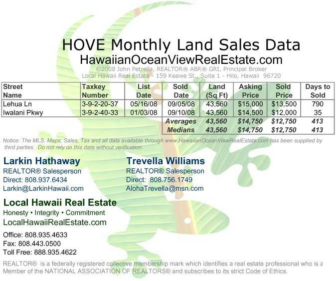 Hawaiian Ocean View Estates (HOVE) Land Sales for September 2008