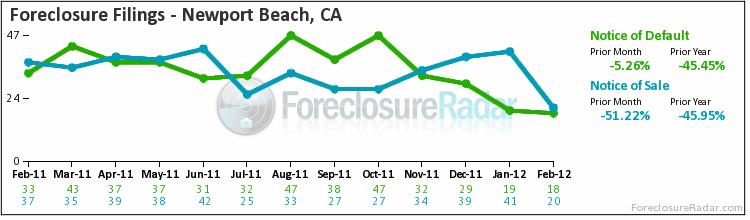 Newport beach foreclosure filings