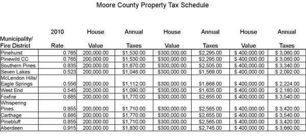 Pinehurst area property tax chart