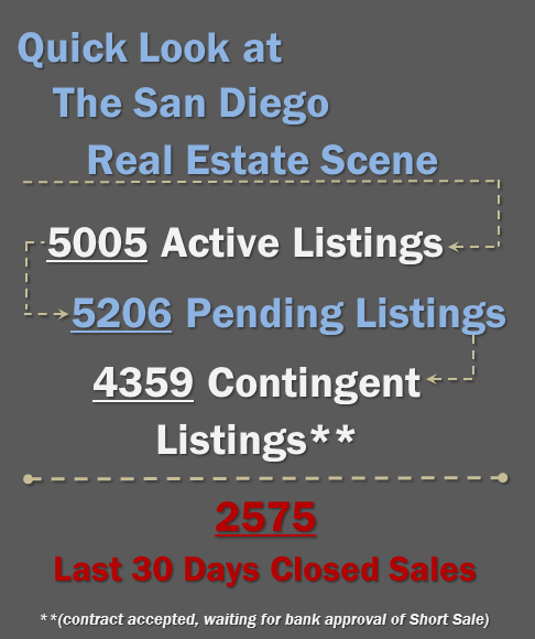 San Diego Real Estate Scene