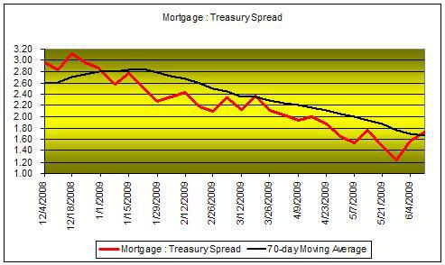 Chart of 2009 Mortgage Treasury Spread