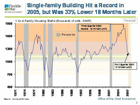 Single Family Building Hit a Record