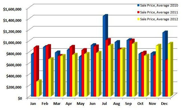 Sales Prices in Weston / 3 Year Comparison