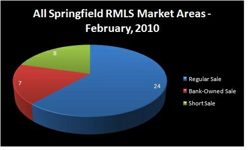 Chart - Homes Sold by Type of Sale: Regular, Short Sale,     Bank-Owned - ALL SPRINGFIELD RMLS Market Areas, Springfield, OR -     February, 2010 - Jim Hale, Principal Broker, ACTIONAGENTS.NET
