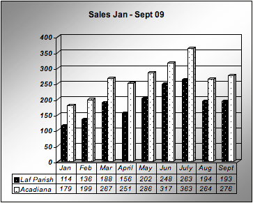 Home sales in Lafayette Parish and Acadiana January-September 2009