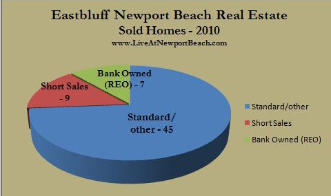 Eastbluff homes sold 2010
