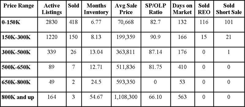 Jacksonville Florida Real Estate: Market Report January 2012