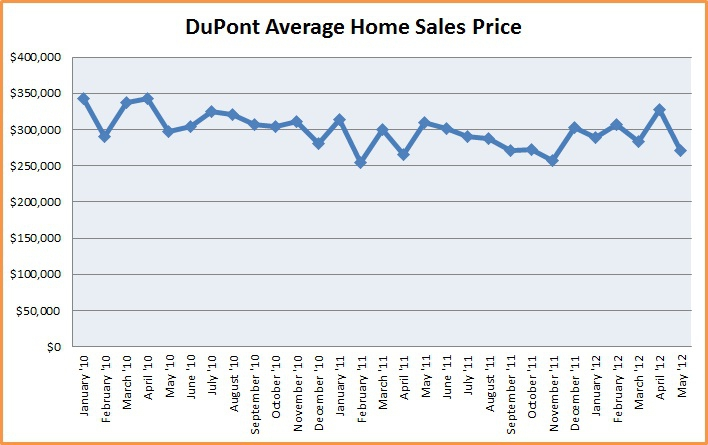 Dupont average home prices