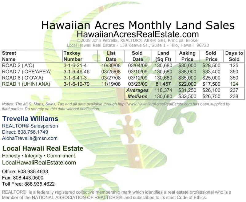 Hawaiian Acres Land Sales for March 2009