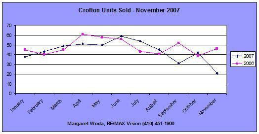 Units Sold Crofton