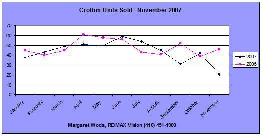 Units Sold Crofton