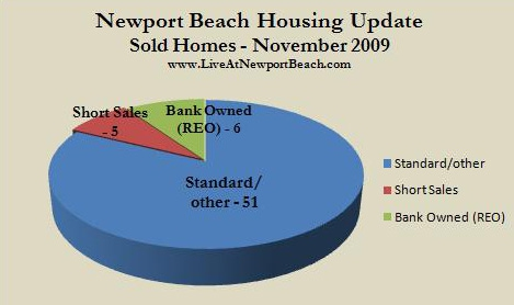 Newport Beach homes sold Nov. 2009