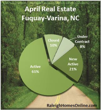 Fuquay Varina NC Real Estate Market Report