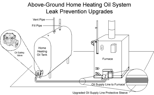 Heating system upgrade diagram