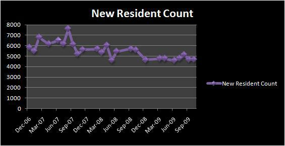 Las Vegas New Resident Count