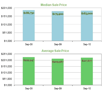 September 2010 sales in Albuquerque