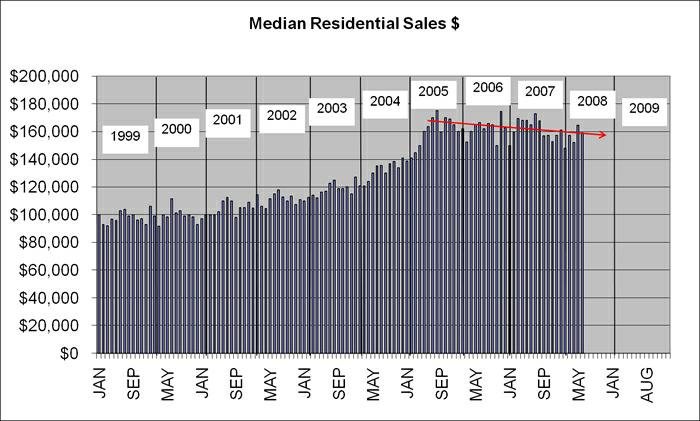 Median Residential Property Sales Values