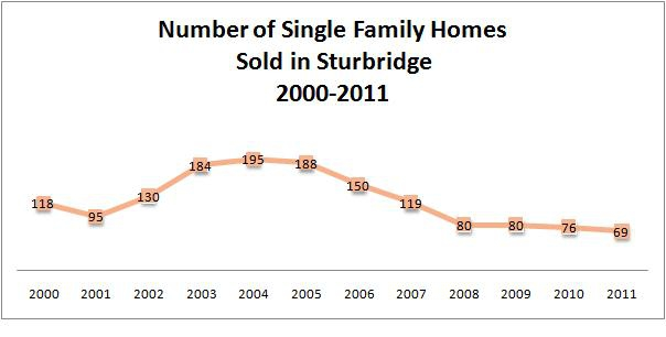sturbridge home sales graph