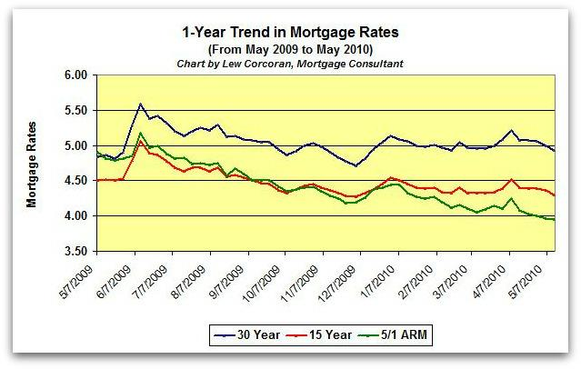 The trend in mortgage rates from May 14, 2009 to May 14, 2010