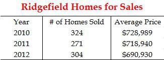 Ridgefield Homes Sales History