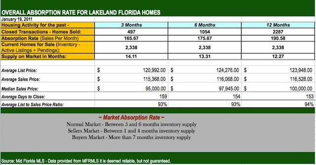 Lakeland FL Homes for Sale - Home Prices for December 201