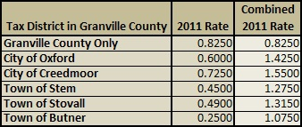2011 Granville County Property Taxes | Granville County NC Property Tax Guide
