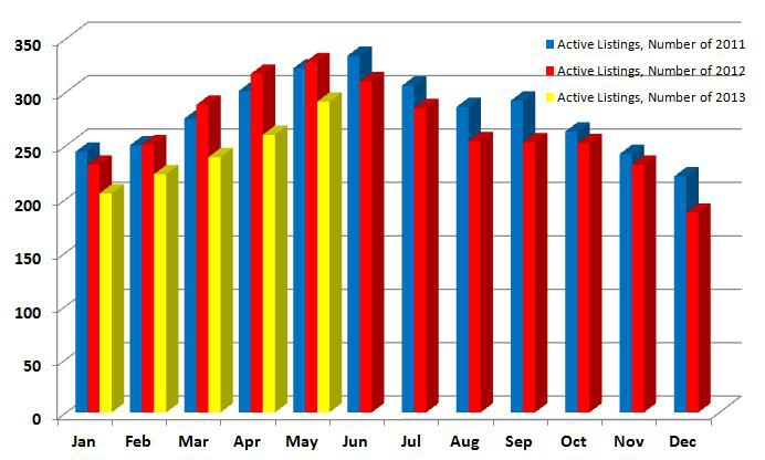 active listings Price 2011, 2012, 2013