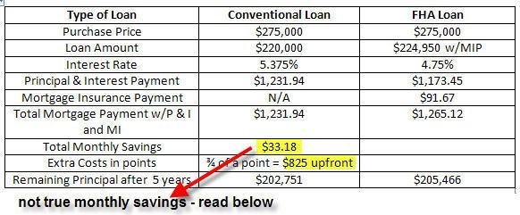 Fha Vs Conventional Refinance Mortgage