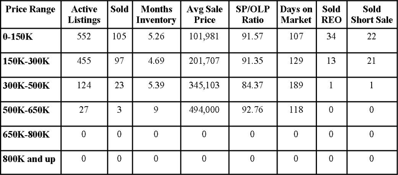 Clay County Market Report June 2012