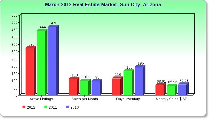 Custom Home Price Per Square Foot Arizona