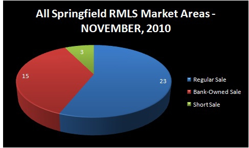 HOMES FOR SALE - SPRINGFIELD, OR - Chart of Homes Sold by Type of Sale: Regular Sale, Short Sale, Bank-Owned Sale - NOVEMBER, 2010 - ALL SPRINGFIELD RMLS Market Areas - Jim Hale, Principal Broker, ACTIONAGENTS.NET