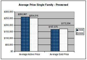 July 2009 Single Family Average