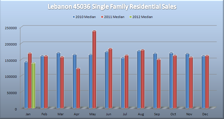 Lebanon Single Family Home Market Report