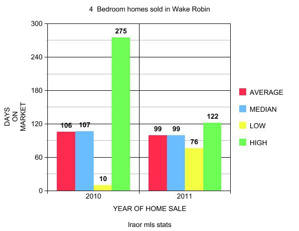 Wake Robin 4 bedroom home sales close to Purdue in West Lafayette, IN contact real estate agents Keller Williams Realty Bruce and Sharon Walter Lafayette, IN 47905